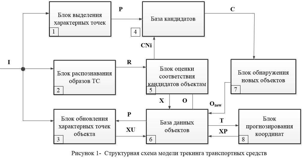 Структруная схема модели2
