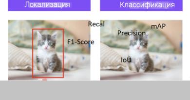 Меры измерения точности при детектировании объектов на изображении